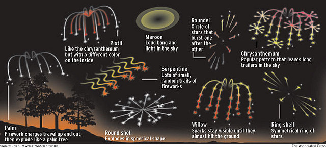 Types of Fireworks